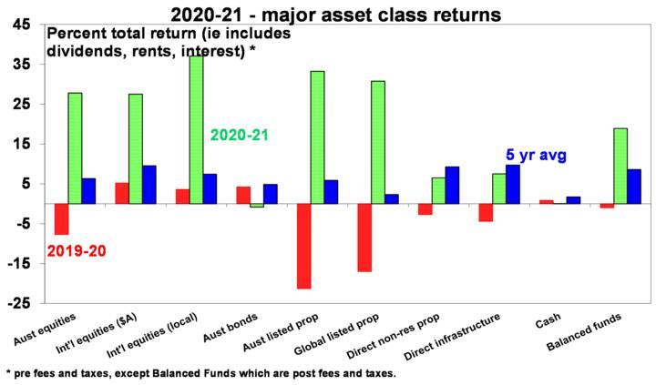 2020-21 saw investment returns - Chart01