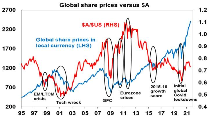 5 reasons why the AUD - Chart05