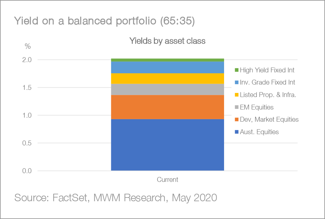 Asset Allocation - How to Boost Income - Chart06