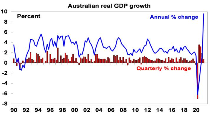 Australian GDP slowed - Chart01
