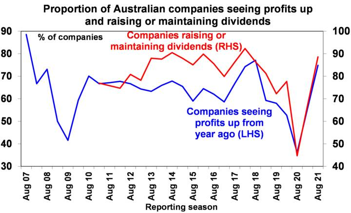 Australian GDP slowed - Chart02