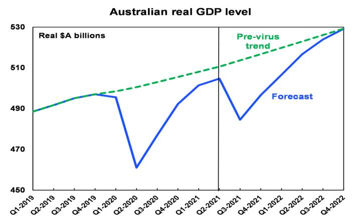 Australian GDP slowed - Chart06