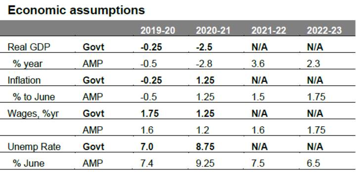 Australian economic and fiscal update - Chart01