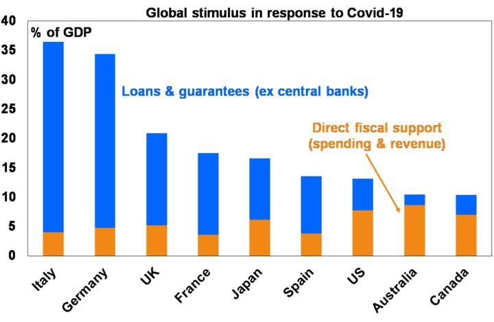 Australian economic and fiscal update - Chart04