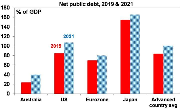 Australian economic and fiscal update - Chart05