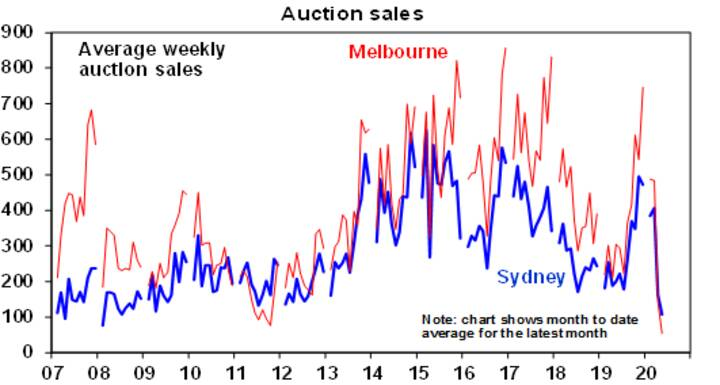 Australian house prices starting to fall - Chart01