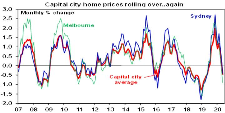 Australian house prices starting to fall - Chart02