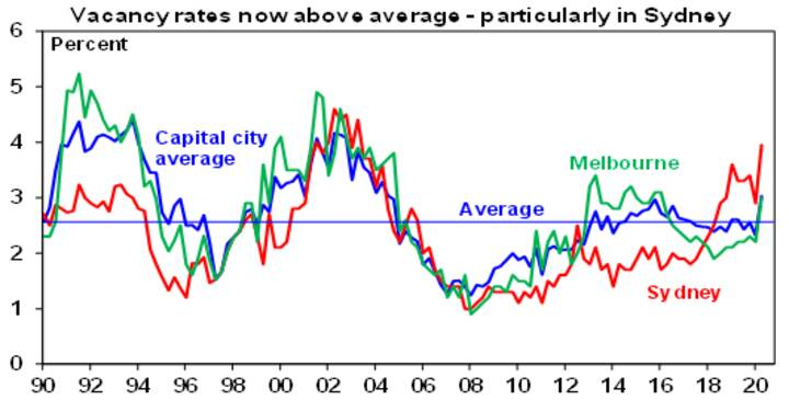 Australian house prices starting to fall - Chart06