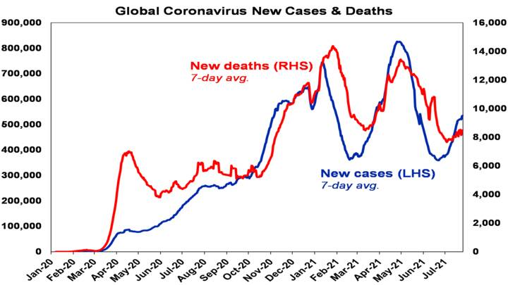 Coronavirus continues - Chart01