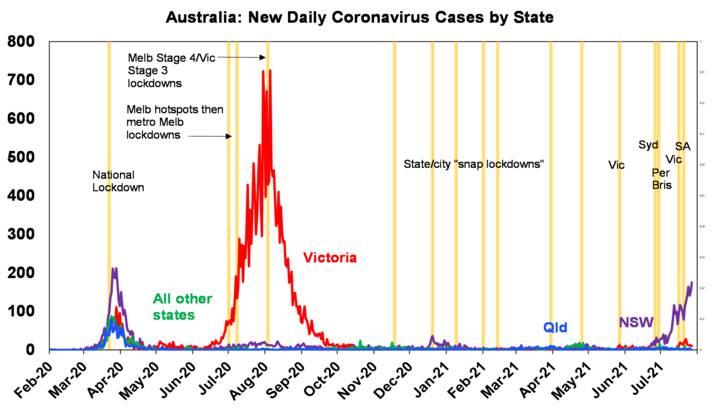Coronavirus continues - Chart02