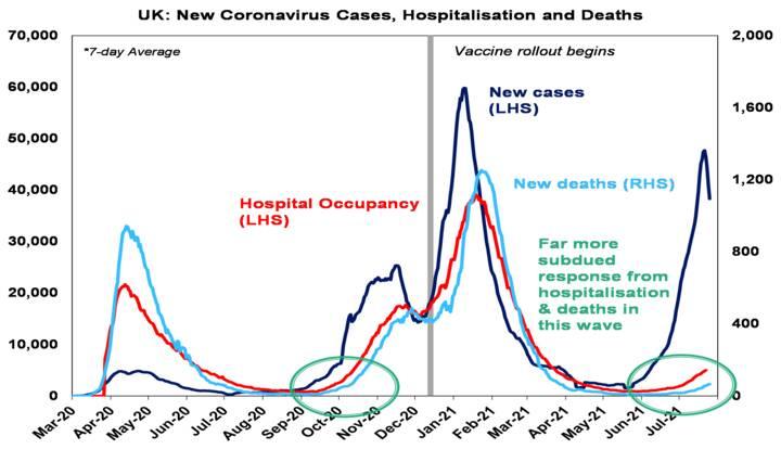 Coronavirus continues - Chart06