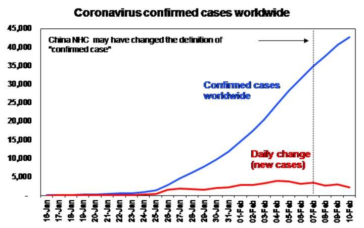 From bushfires to Coronavirus - Chart 01