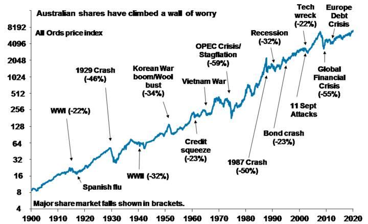 From bushfires to Coronavirus - Chart 02