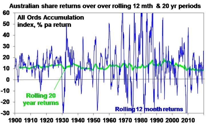 From bushfires to Coronavirus - Chart 03