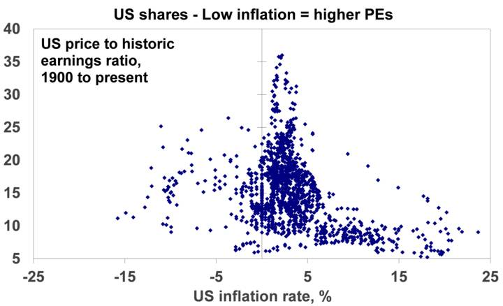 Inflation - Chart 04