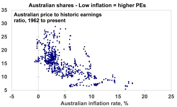 Inflation - Chart 05