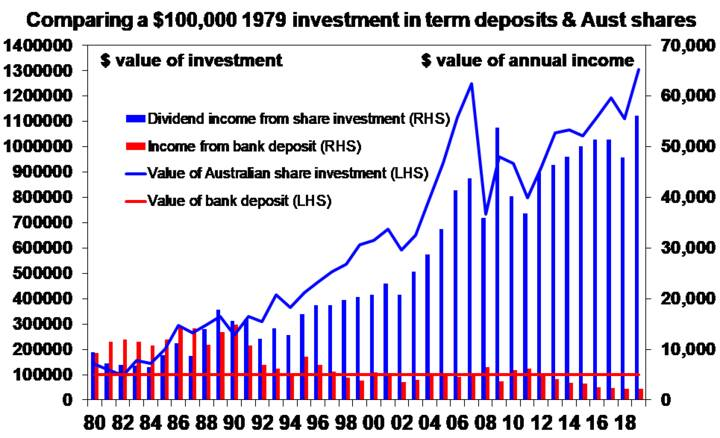 Investing for income - Chart 003
