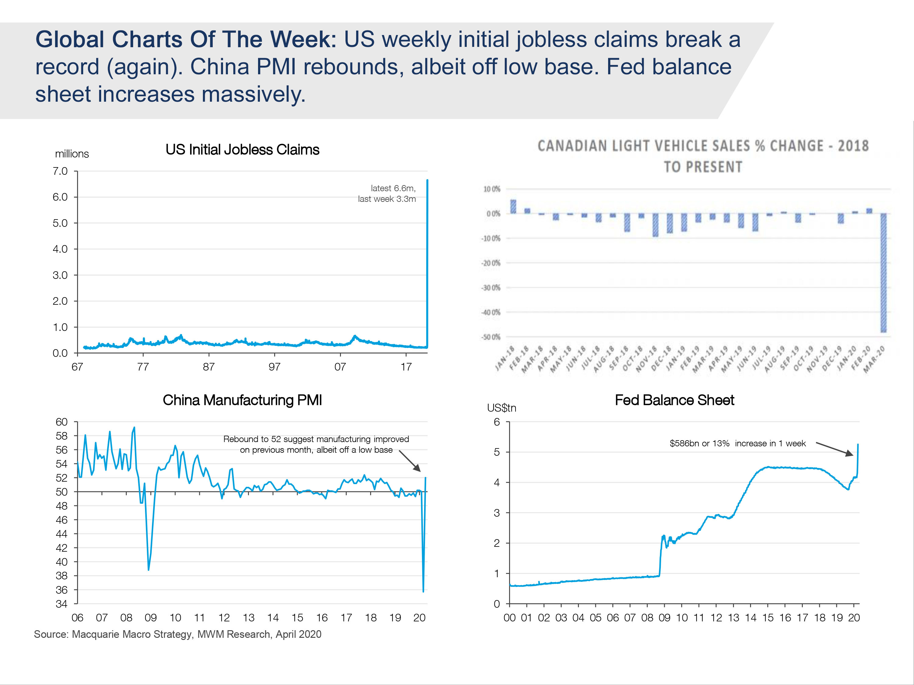 Macquarie Briefing The Week That Was - Chart03