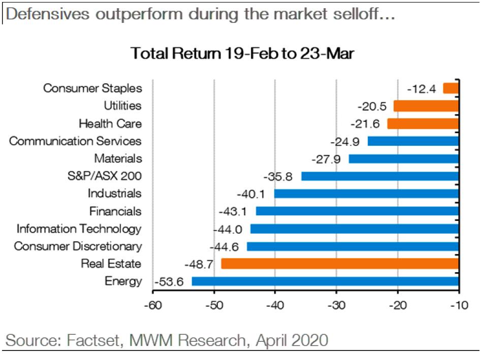 Macquarie Wealth Management - 04082020 - Chart03