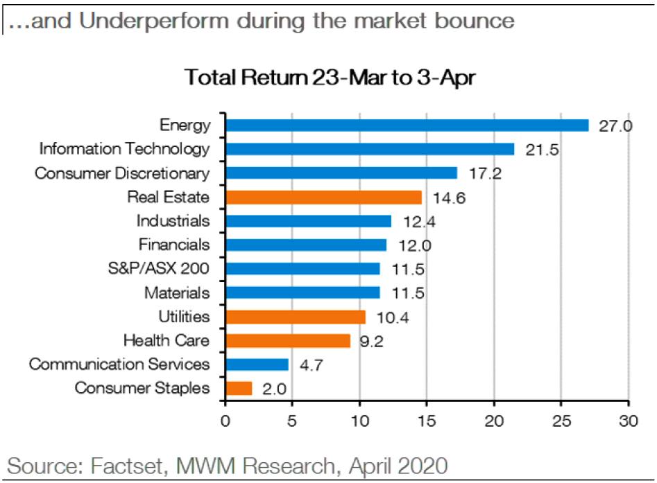 Macquarie Wealth Management - 04082020 - Chart04