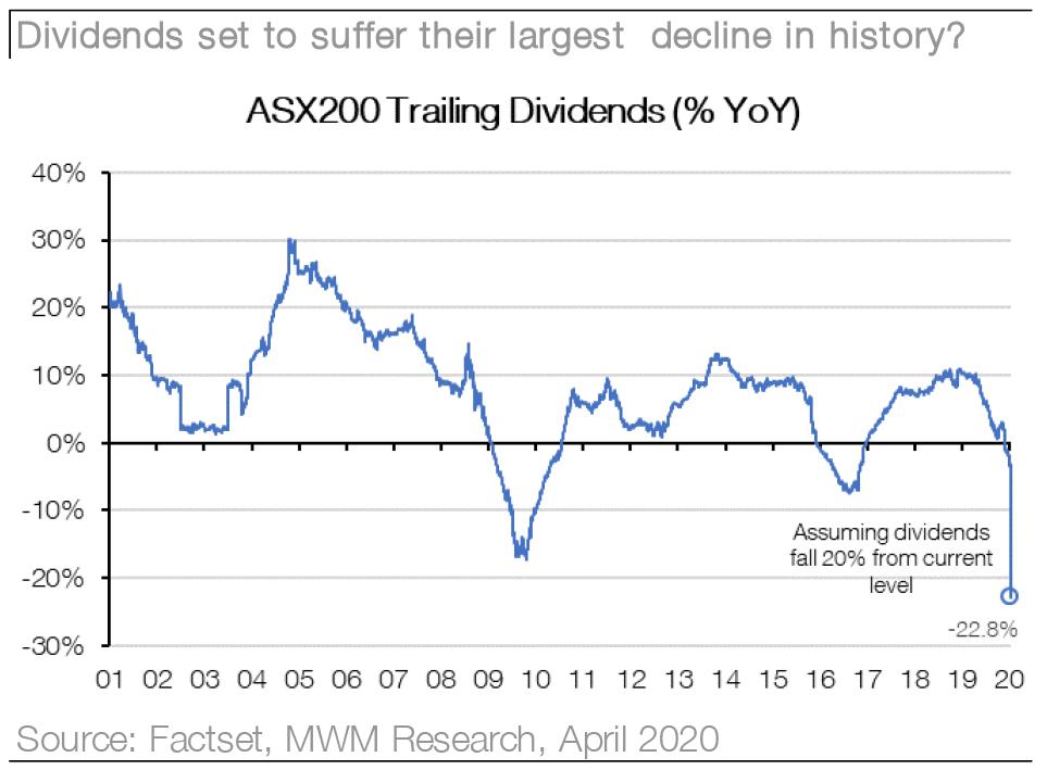 Macquarie Wealth Management - 04142020 - Chart04