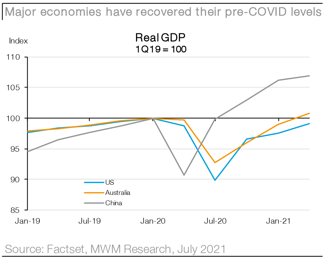 Macquarie Wealth Management - Research - Chart01