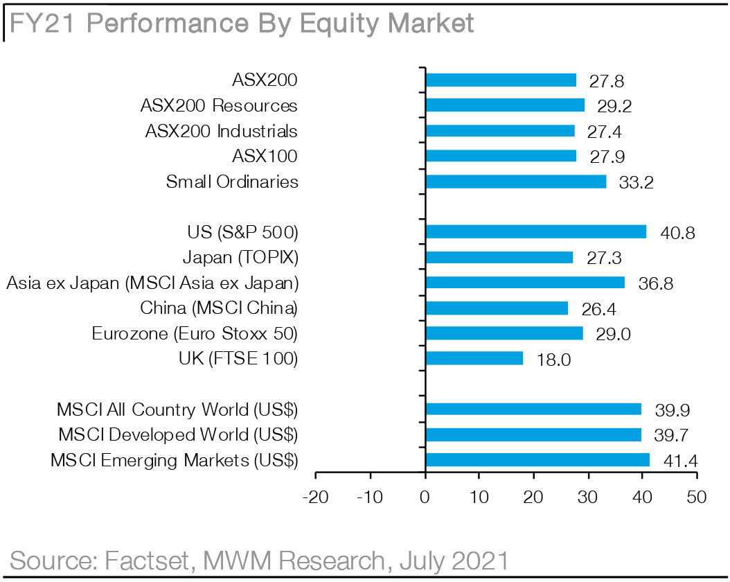 Macquarie Wealth Management - Research - Chart04