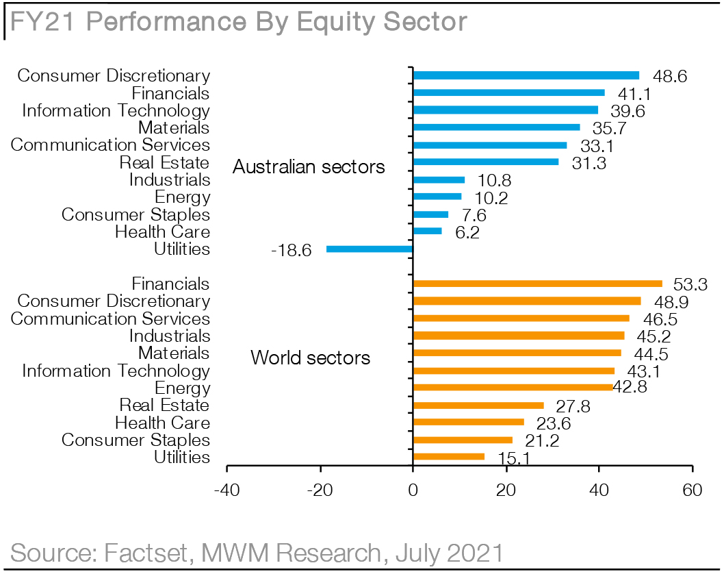 Macquarie Wealth Management - Research - Chart05