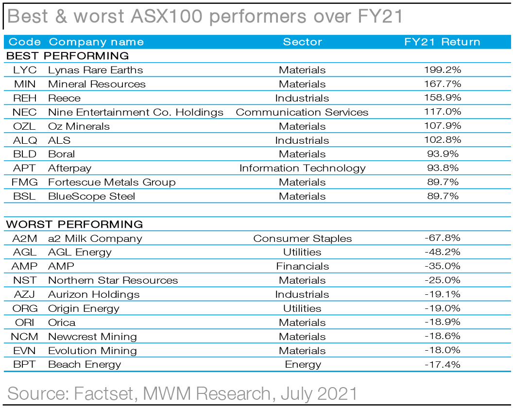 Macquarie Wealth Management - Research - Chart07