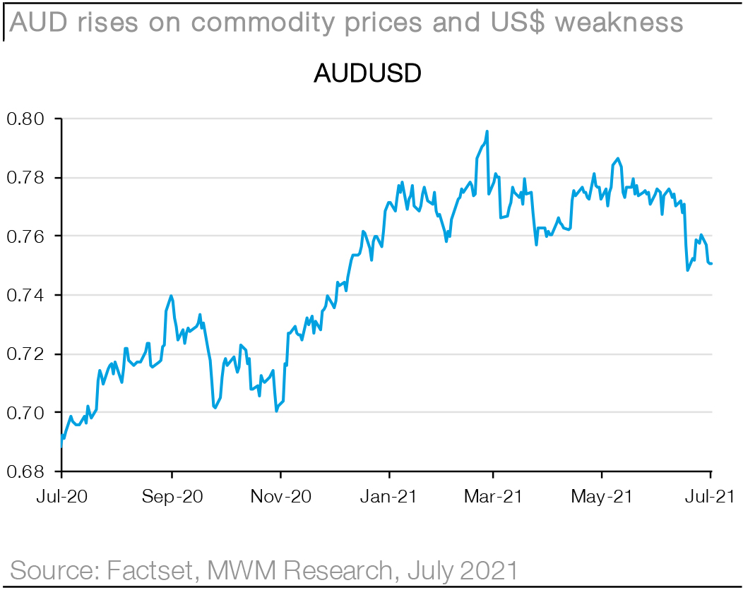 Macquarie Wealth Management - Research - Chart09
