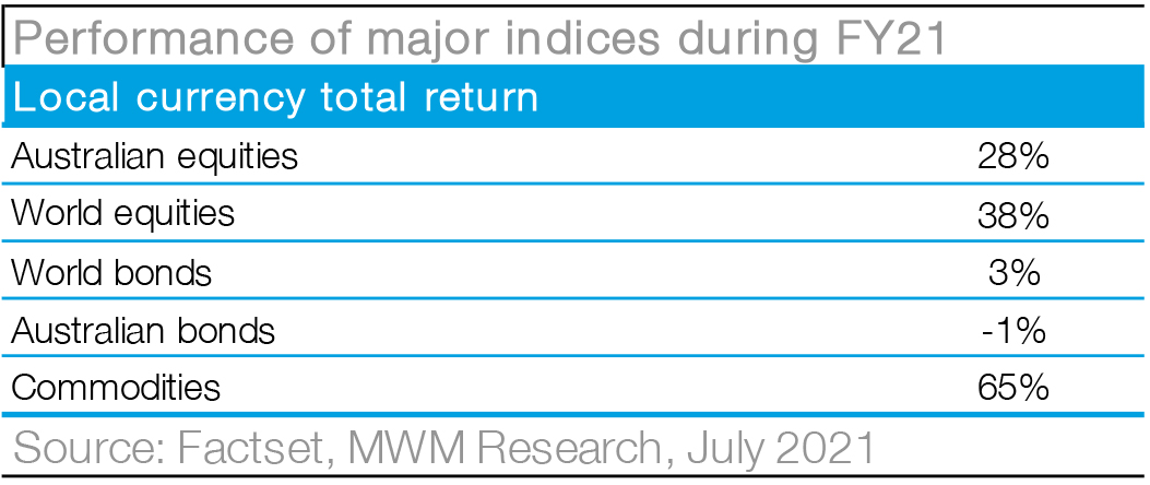 Macquarie Wealth Management - Research - Chart11