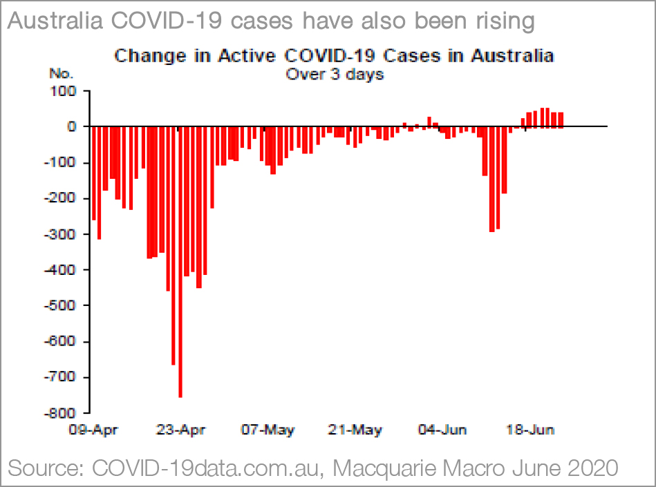 Macquarie Wealth Management - Without a Vaccine - Chart02