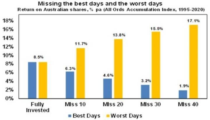Nervous about superannuation - Chart03