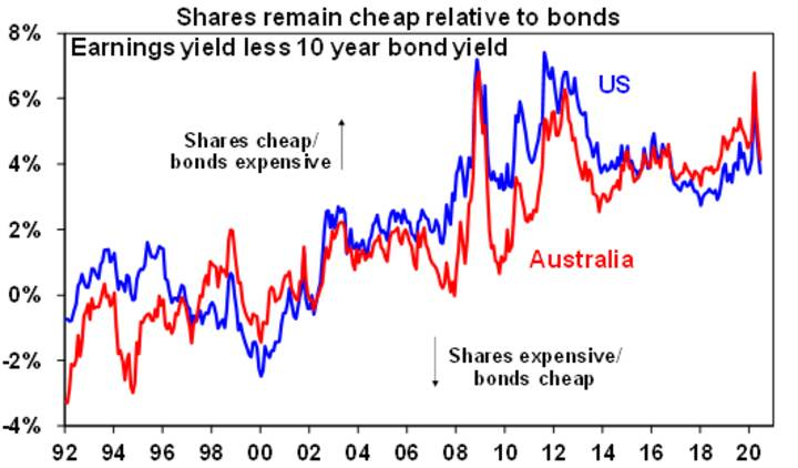 Shares climb -Chart 06