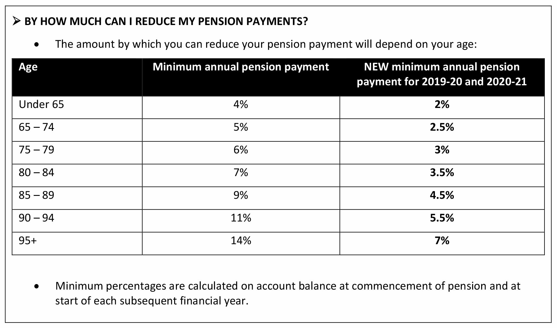 Super and pension provisions - Chart 05