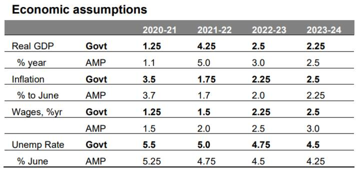The 2021-22 Australian Budget - Chart01