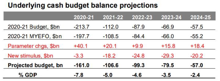 The 2021-22 Australian Budget - Chart02