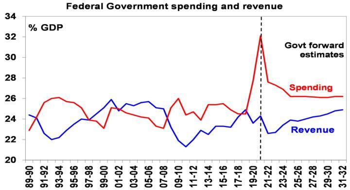 The 2021-22 Australian Budget - Chart03