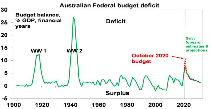 The 2021-22 Australian Budget - Chart04