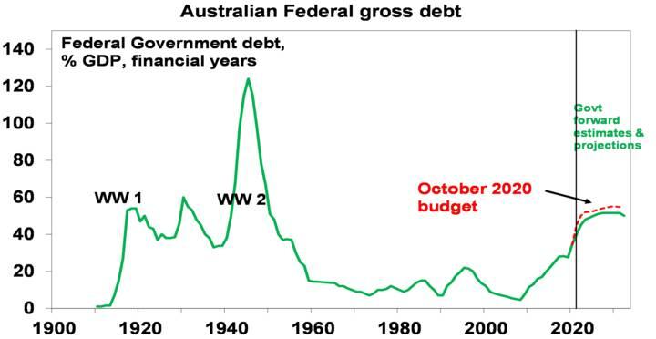 The 2021-22 Australian Budget - Chart05