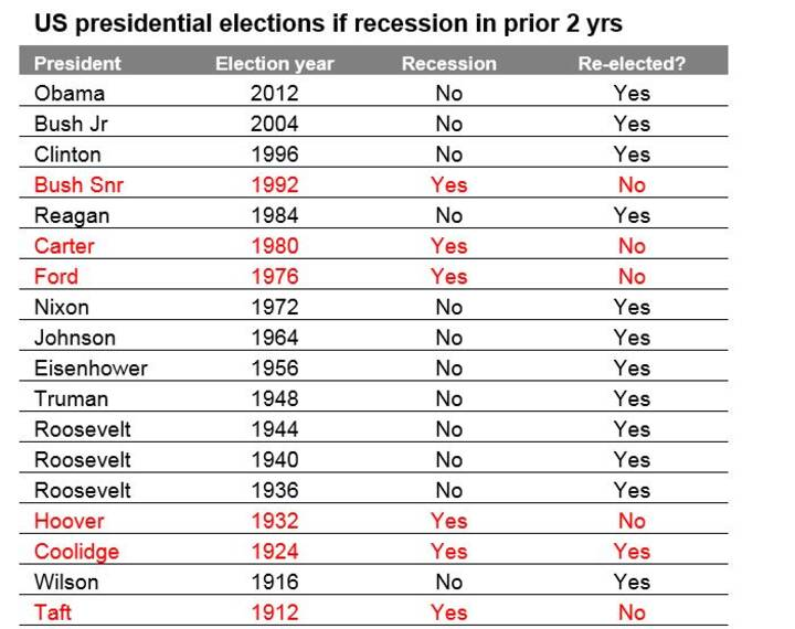 The US presidential election - Chart01