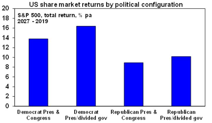 The US presidential election - Chart04