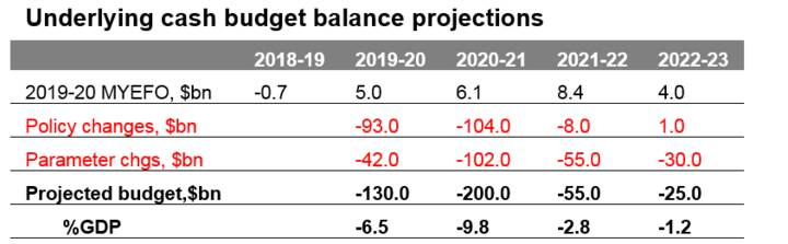 The coming surge in Australia's budget deficit - Chart01