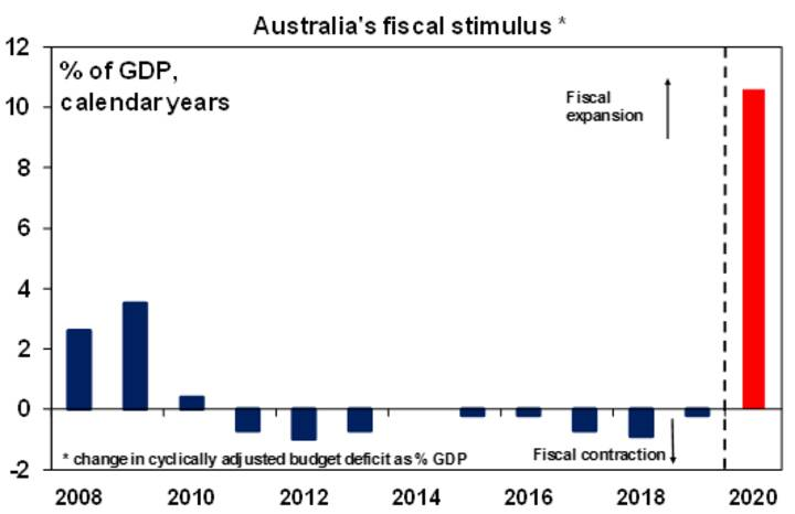 The coming surge in Australia's budget deficit - Chart02