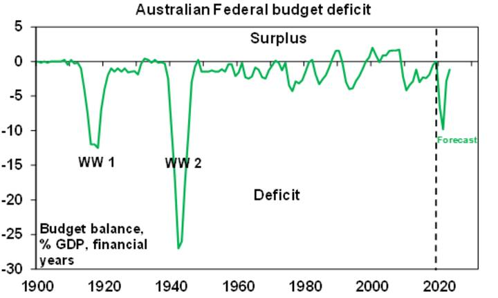 The coming surge in Australia's budget deficit - Chart03