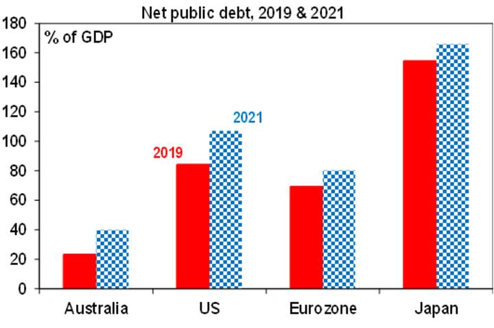 The coming surge in Australia's budget deficit - Chart04