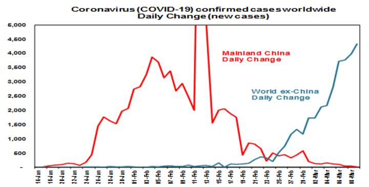 The increasing economic threat from Coronavirus - Chart 01