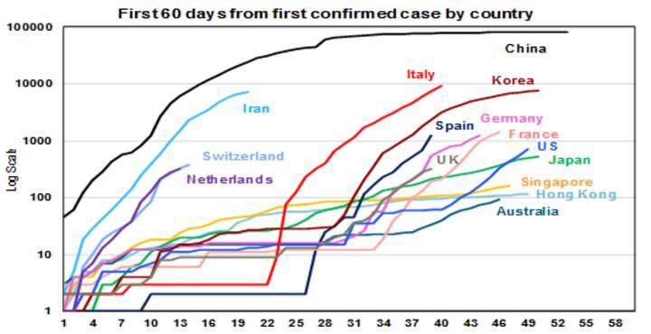 The increasing economic threat from Coronavirus - Chart 02
