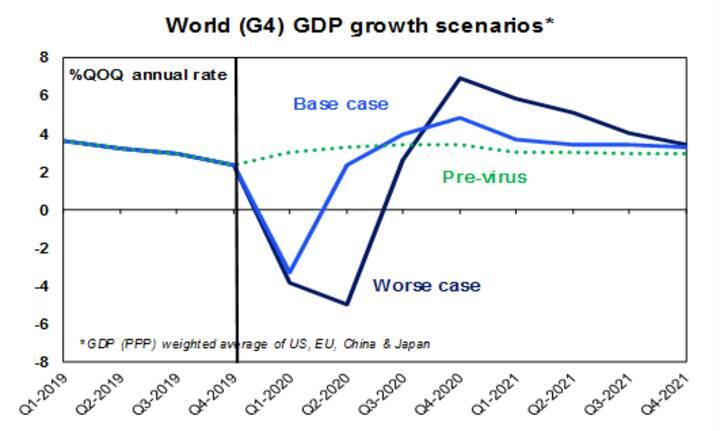 The increasing economic threat from Coronavirus - Chart 03