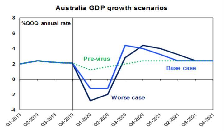 The increasing economic threat from Coronavirus - Chart 04